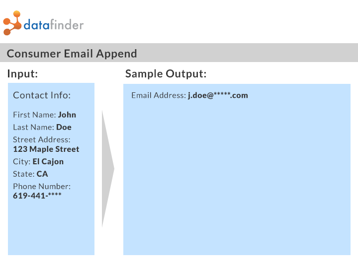 Email Append Output Sample