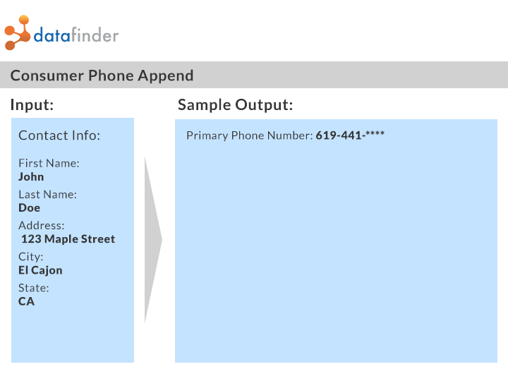 Phone Append Output Sample
